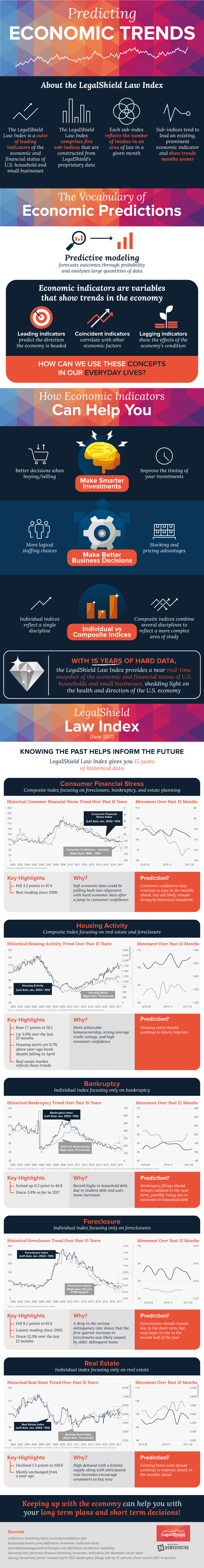 What Legal Indices Can Tell Us About Economic Trends